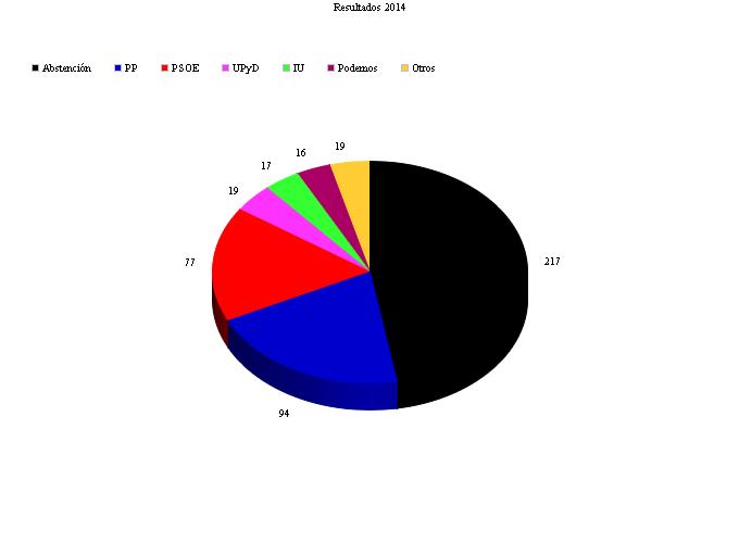 Resultados de las elecciones europeas de 2014 en Gumiel de Izán