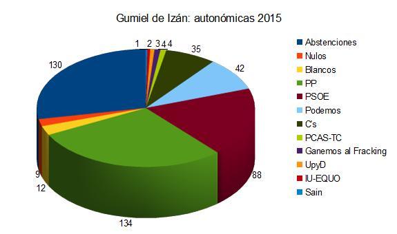 Resultados de las elecciones autonómicas. Gumiel de Izán (2015)