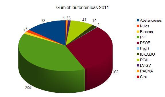 Resultados autonómicos 2011
